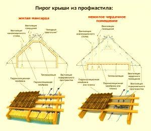 Схема покрытия крыши профнастилом фото