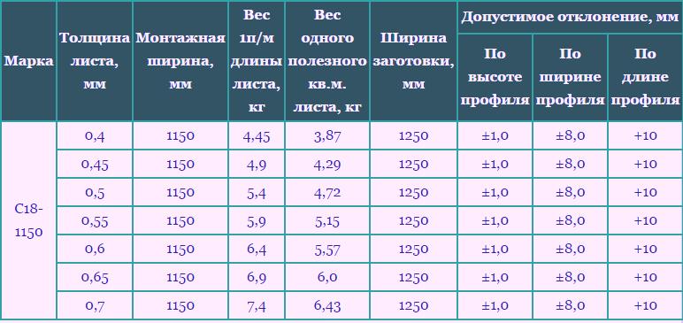 Профнастил С18 Характеристики