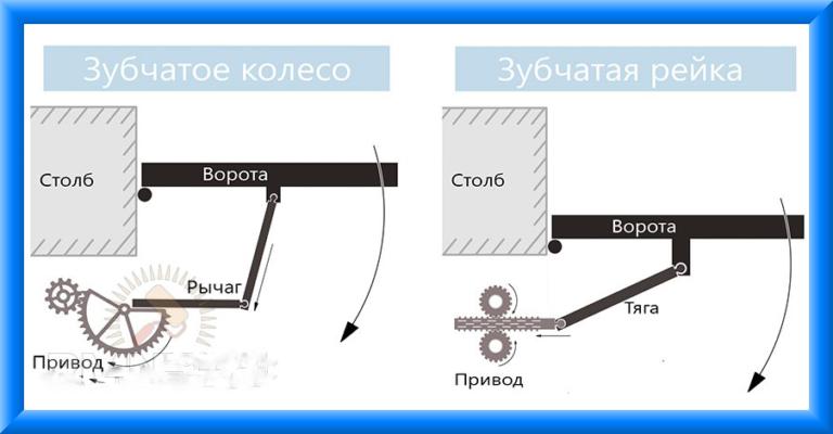 Как сделать своими руками электропривод на ворота
