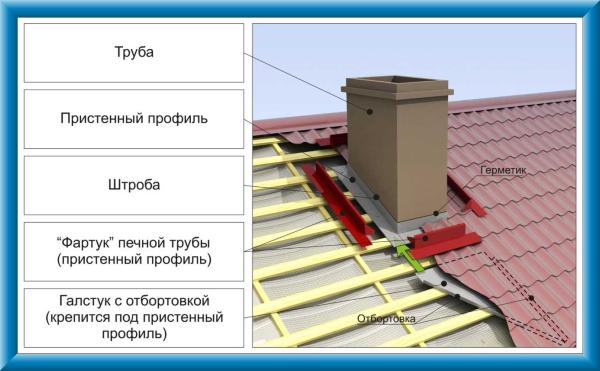 этапы выхода трубы на крыше
