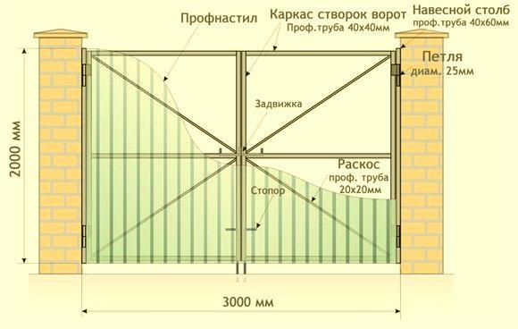 Схема конструкции ворот из профнастила