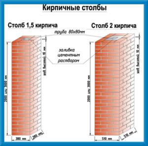 Правильное изготовление бетона и заливка фундамента