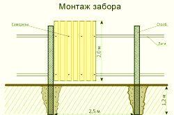 Ворота из профнастила схема
