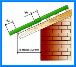 Этапы покрытия крыши профнастилом
